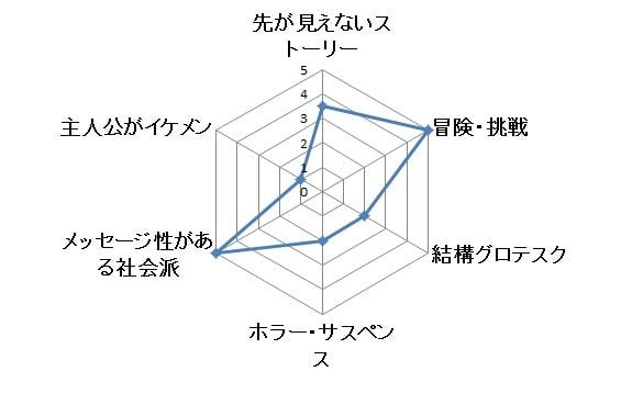 ザ・クラウン グラフ