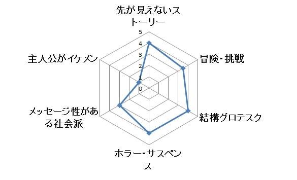 ストレンジャーシングス グラフ