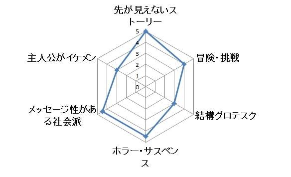 ミスターロボット グラフ