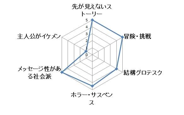 ブレイキングバッド グラフ