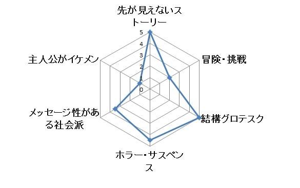 ブリッジ グラフ