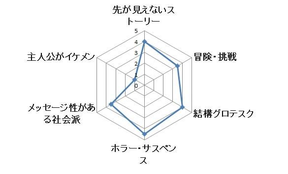 ウェイワードパインズ グラフ