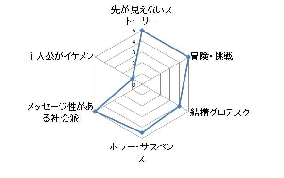 ハウスオブカード グラフ