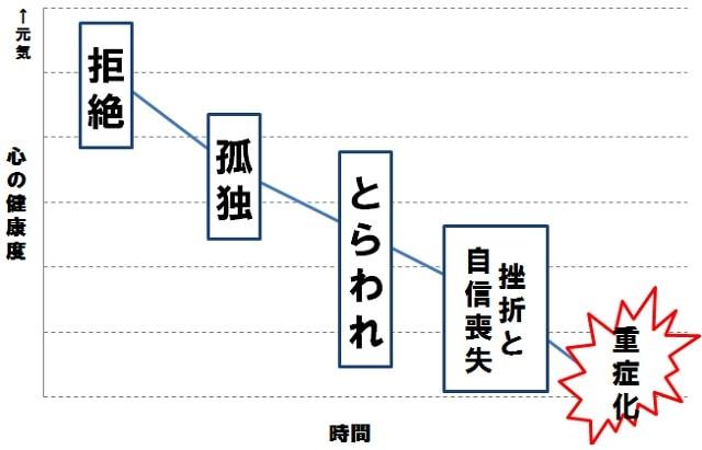 心の状態 グラフ