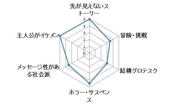 マッドメン グラフ
