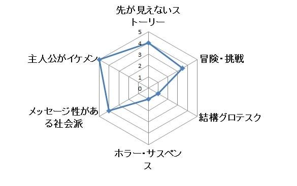 スーツ グラフ
