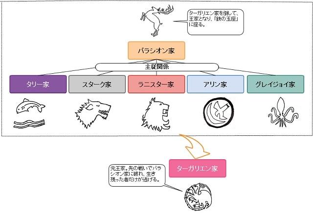 【ゲーム・オブ・スローンズ】人気キャラクターラ …