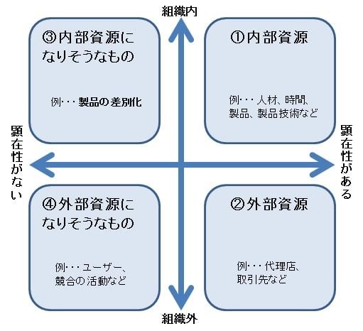 資源グラフ